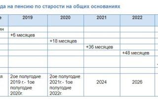 Как правильно рассчитать пенсию сотрудника мвд (посчитать) в 2020 году — россии