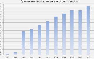 Военная ипотека в 2020 году — что это такое, официальный сайт, новостройки, москва, условия, сбербанк