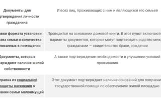 Признание малоимущими для постановки на жилищный учет в 2020 году — спб, москва