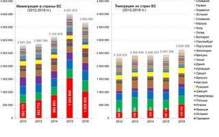 Миграция в германию в 2020 году — россии, статистика, трудовая