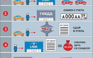 Программа утилизации автомобилей в 2020 году — условия официальный сайт, сроки проведения