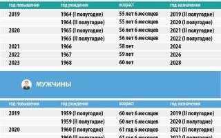 Минимальный стаж для назначения пенсии по старости в россии в 2020 году — что это такое