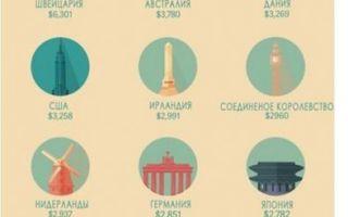 Трудовая миграция в 2020 году — что это такое, официальный сайт, россии, плюсы и минусы, международная