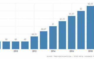 Пенсия по старости без трудового стажа в 2020 году — размер, сколько, начисление, в москве, сумма