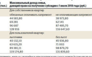 Кому положена субсидия на квартиру в 2020 году — москва, военнослужащим, инвалиду вов