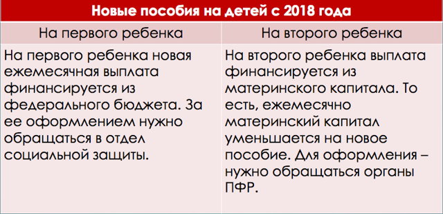 Как рассчитывается прожиточный минимум в 2020 году - в России, на ребенка, на семью для получения пособий