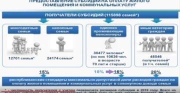как получить жилищную субсидию в москве