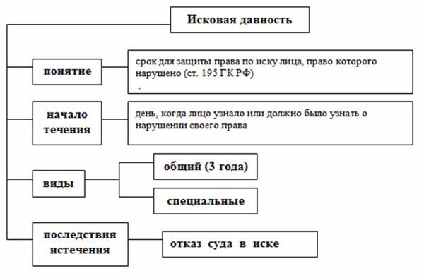 Исковая давность по требованиям о сносе самовольной постройки в 2020 году -что это такое, ГК РФ, срок