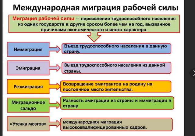Трудовая миграция в 2020 году - что это такое, официальный сайт, России, плюсы и минусы, международная