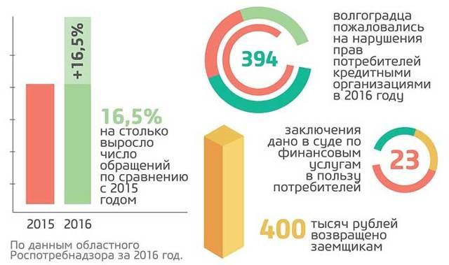 Жалоба в Роспотребнадзор в 2020 году - онлайн, образец по защите прав потребителей, написать через интернет