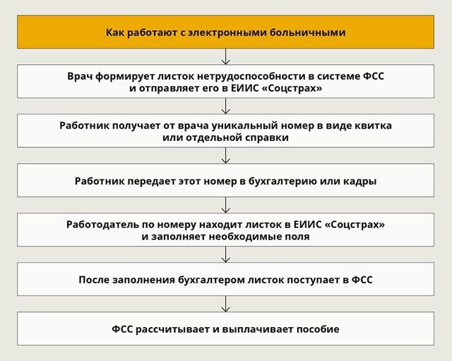 Как отправить электронный больничный лист в ФСС в 2020 году - передать, образец, пример, скачать