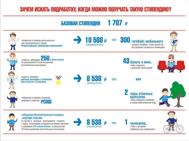 Повышенная стипендия за отличную учебу в 2020 году - размер, в ВУЗе, колледже, Москве, примерное поведение