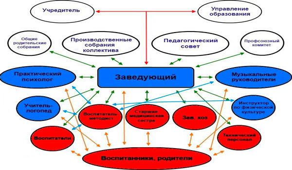 Стоимость детского сада (цены) в 2020 году - оплата через Госуслуги, в Москве, государственного, месяц