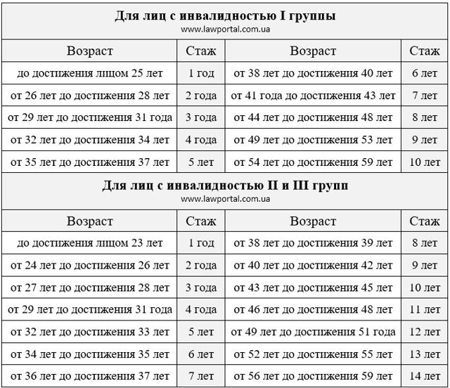 Минимальная пенсия по инвалидности в московской области в 2020 году