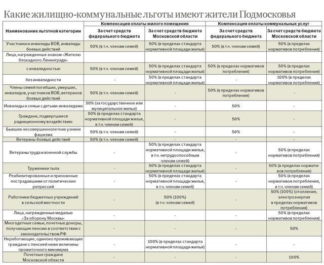 Льготы ветеранам труда в Московской области в 2020 году - транспортному налогу, земельному, оплате ЖКХ