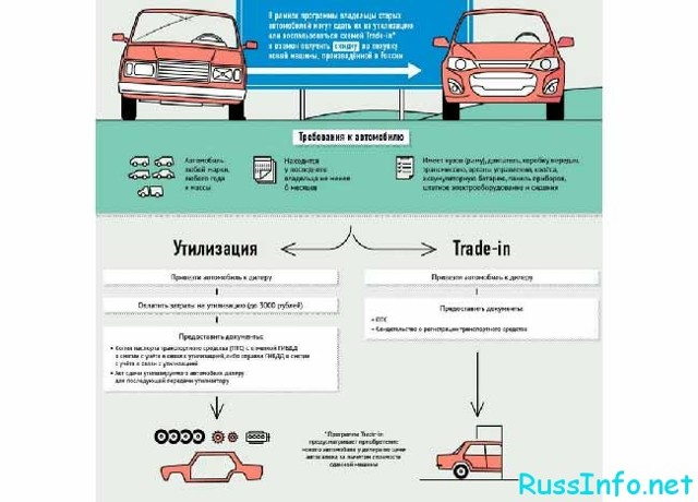 Программа утилизации автомобилей в 2020 году - условия официальный сайт, сроки проведения