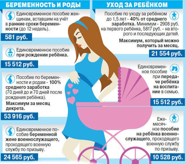 Пособия беременным безработным в 2020