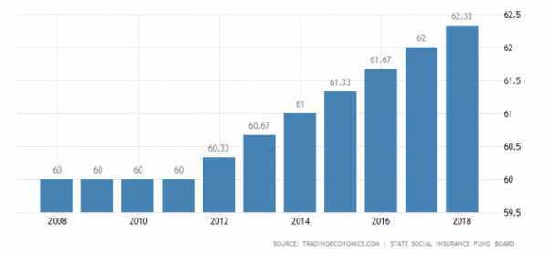 Пенсия по старости без трудового стажа в 2020 году - размер, сколько, начисление, в Москве, сумма