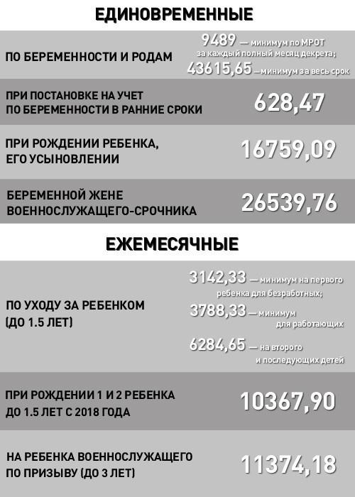 Региональные выплаты при рождении 3 ребенка в 2020 году - СПб, Москве