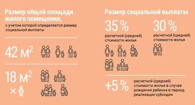Как взять ипотеку молодой семье на покупку квартиры или дома (кредит) в 2020 году