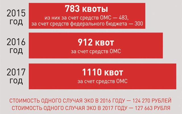 Как получить квоту на операцию в 2020 году - по замене коленного сустава, на глаза, в Москве, у кого можно