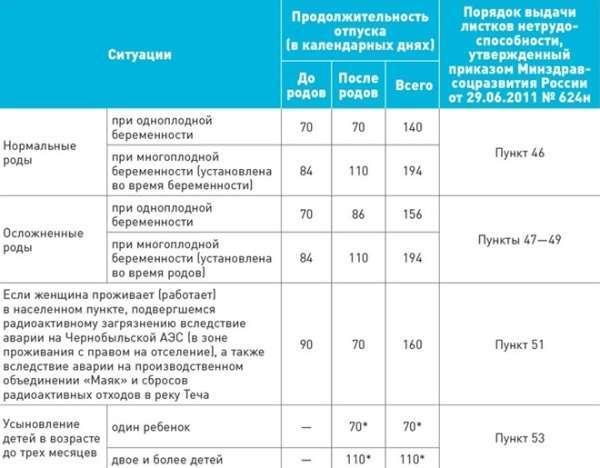 Расчет декретного после декретного отпуска в 2020 году - больничного, компенсации при увольнении