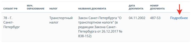 Льготы пенсионерам в Москве в 2020 году - транспортный налог, какие положены, неработающим