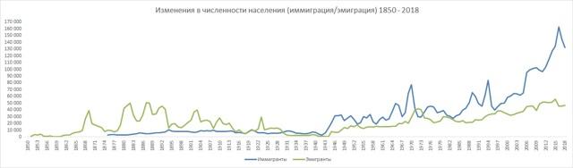 Миграция в Швецию в 2020 году - России, статистика
