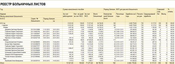 Кто оплачивает больничный лист работодатель или ФСС в 2020 году - какой срок выплаты