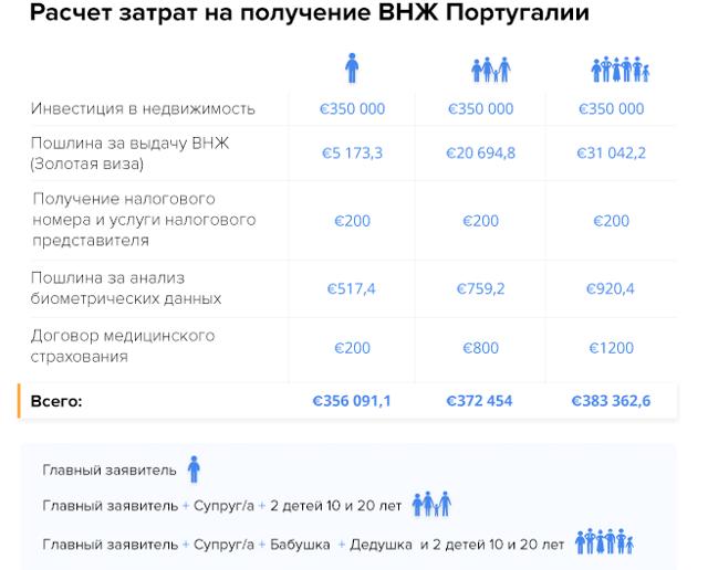 Гражданство Португалии в 2020 году - как получить, России, при покупке недвижимости, россиян, при замужестве