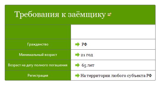 Взять кредит через интернет на карту моментально в москве