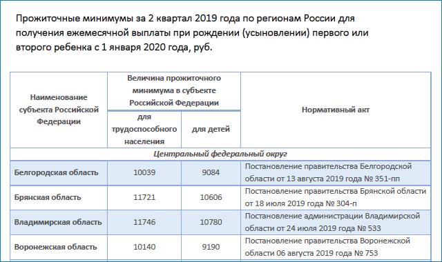 Прожиточный минимум в декрете в 2020 году