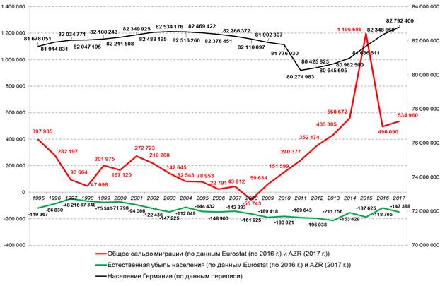 Миграция в Германию в 2020 году - России, статистика, трудовая