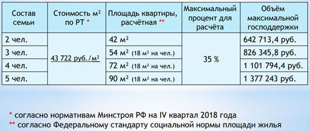 Субсидии на жилье молодым семьям в 2020 году - покупку, России, приобретение, получение, Москве