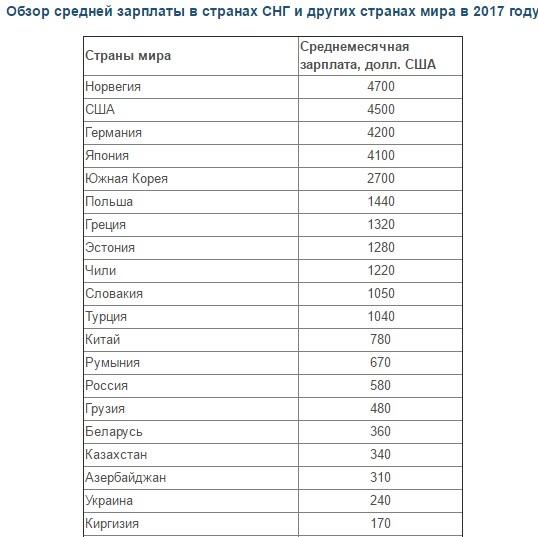 Прожиточный минимум в странах мира в 2020 году - таблица