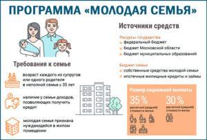 Программа Молодая семья в Башкортостане в 2020 году - условия, республике, для матерей-одиночек