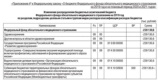 Обязательное медицинское страхование (ОМС) в 2020 году - взносы, закон, Российской Федерации