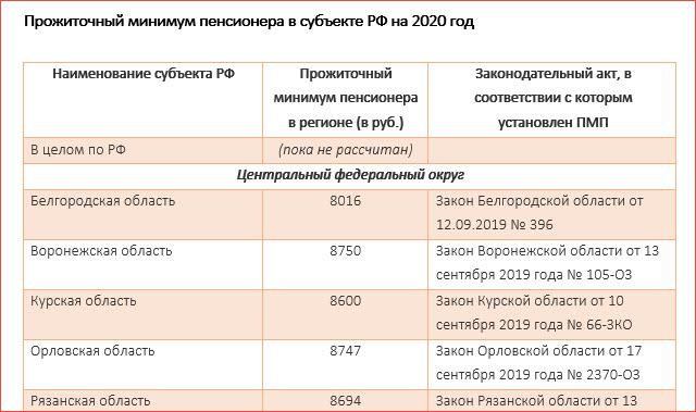 Прожиточный минимум пенсионера в 2020 году - в Москве