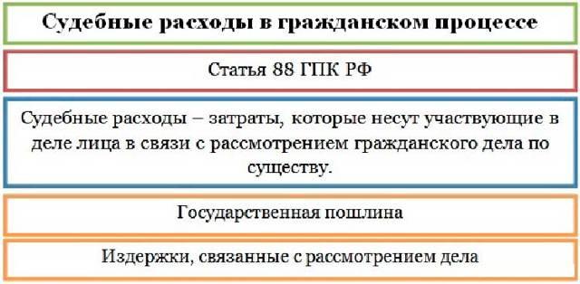 Взыскание госпошлины с ответчика в гражданском процессе в 2020 году - что это такое, ГПК РФ, образец