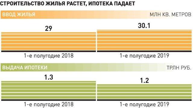 Ипотека на вторичное жилье в Сбербанке в 2020 году - процентная ставка, взять, условия, оформить