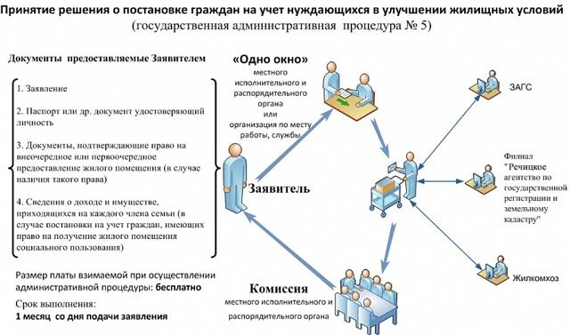 Субсидии ветеранам боевых действий (БД) в 2020 году - на покупку жилья, Чечне