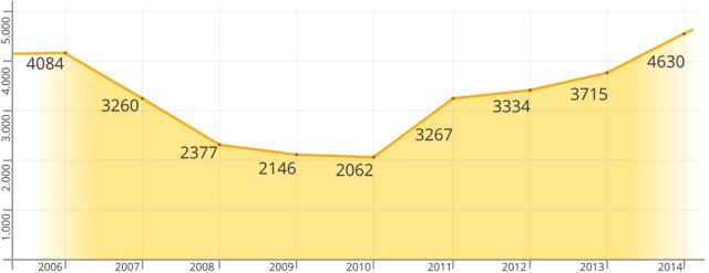 Миграция в Испанию в 2020 году - России, через образование, покупку жилья